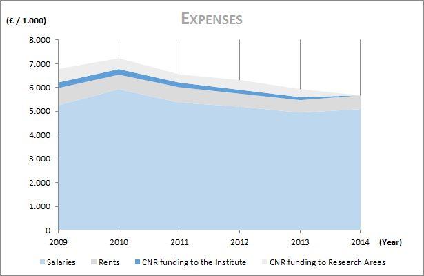 budget-expenses