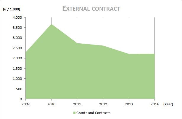 budget-external-contract