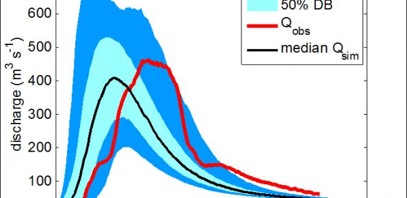 Esempio di visualizzazione dei risultati. Qobs2008=portata osservata durante la piena di dicembre 2008 alla stazione di Ponte Felcino, SM=contenuto d'acqua iniziale, P(24h)=pioggia massima 24h, Q=portata iniziale, DB = percentile al 90 % degli eventi, 50% DB = percentile al 50 % degli eventi, median Qsim = mediana degli eventi.