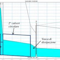 Curve di rilascio della diga di Casanuova ottenute con la modellistica idraulica