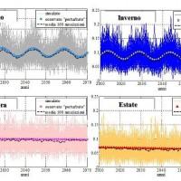 Esempio di proiezioni future per serie di pioggia media areale nel bacino del Fiume Topino nelle diverse stagioni per il periodo 2010-2070.