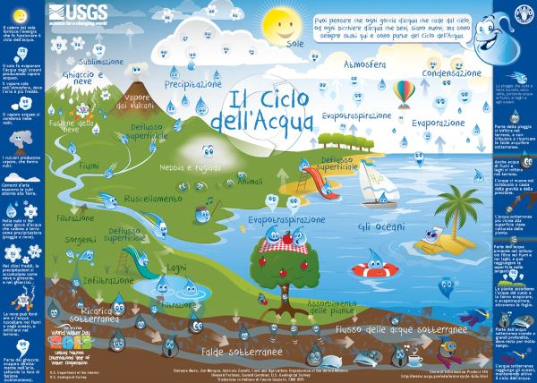 usgs-watercycle-kids-poster-ita-small