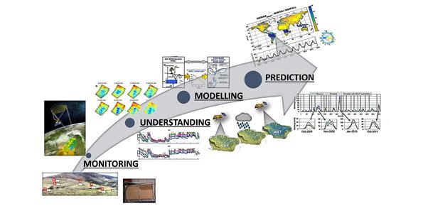 Scheme of the HYDROMON project.