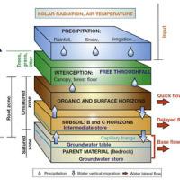 project-modelli-processi-geo-idrologici-evidenza-2