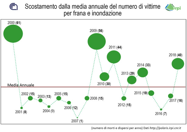 media-inondazioni-frane-vittime-2018-polaris