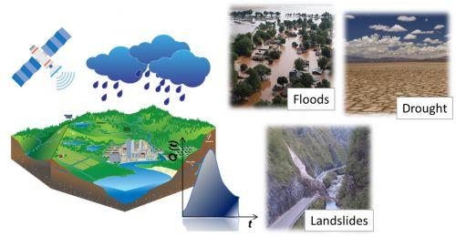 Previsione di allagamenti, siccità e frane con osservazione da satellite delle precipitazioni
